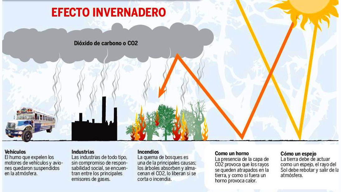 que produce efecto invernadero