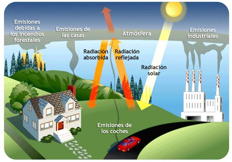 Efecto Invernadero Consecuencias el Efecto Invernadero es