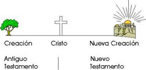 Como se Divide la Biblia (2)