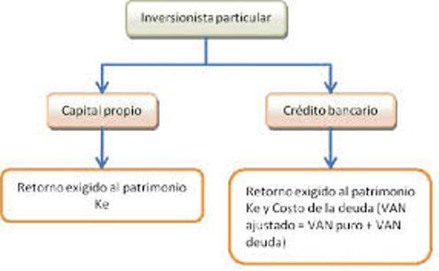 Como se Elabora un Proyecto (2)