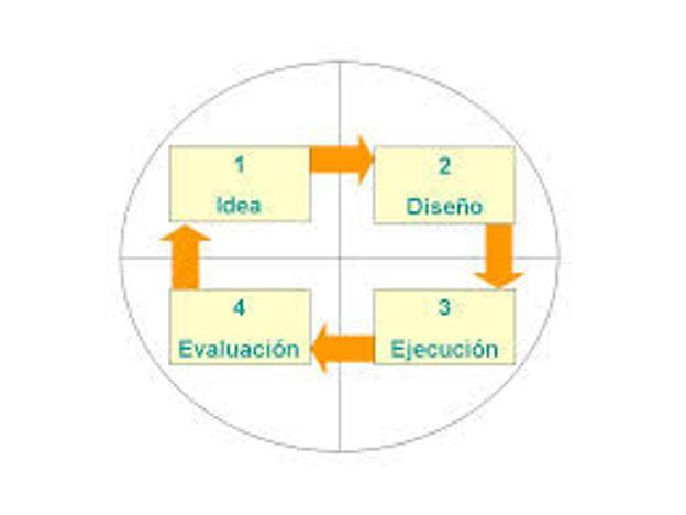 Como se hace un proyecto (1)