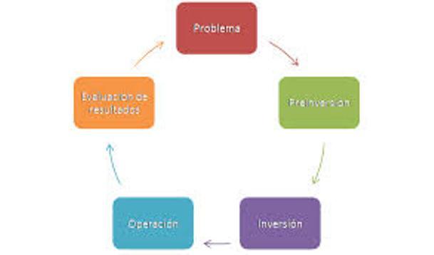 Como se hace un proyecto (2)